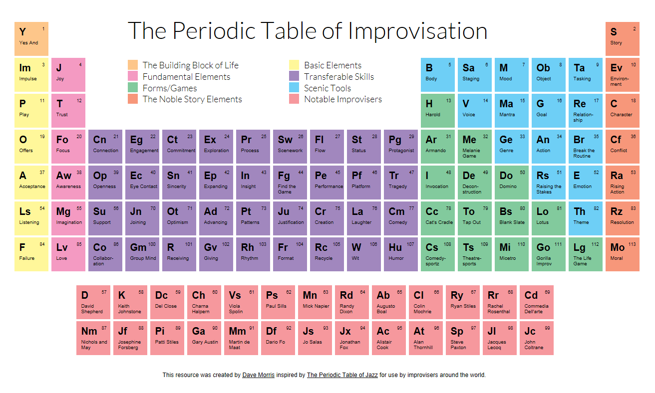 Periodic Table of Improvisation