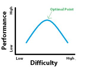 u-shaped-goal-difficulty-curve-300x228
