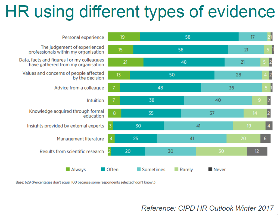 cipd - people data